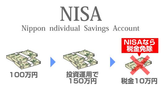 NISAイメージ